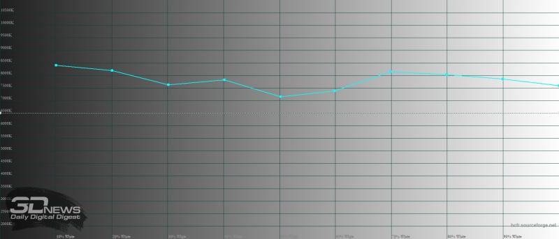 BQ Magic L, цветовая температура в режиме «повышенной контрастности». Голубая линия – показатели Magic L, пунктирная – эталонная температура