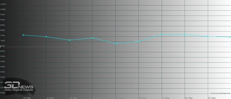 BQ Magic L, цветовая температура в режиме «стандарт». Голубая линия – показатели Magic L, пунктирная – эталонная температура