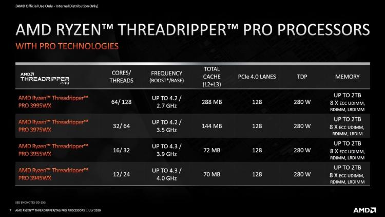 "Gigabyte готовит материнскую плату на чипсете WRX80— чипы AMD Ryzen Threadripper PRO скоро появятся в рознице"""