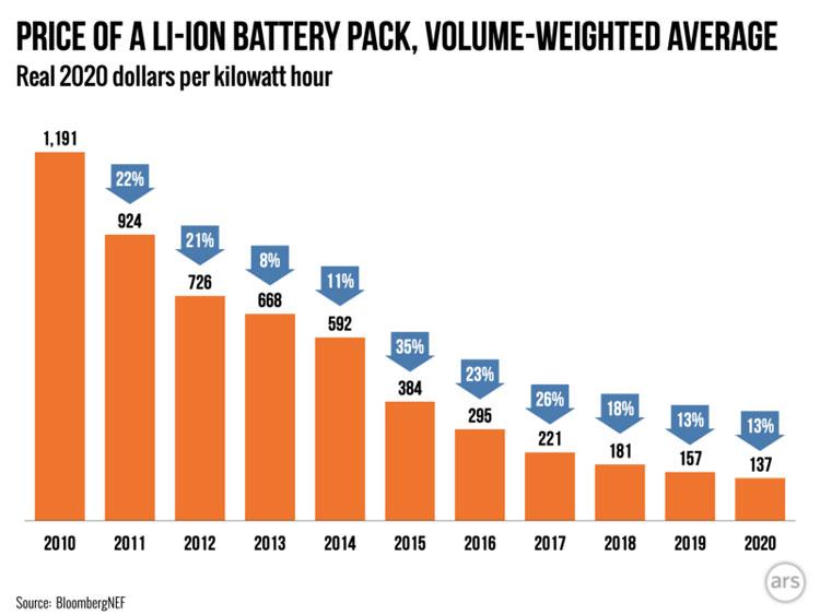 Динамика снижения средних цен на литиевые аккумуляторы. Источник изображения: BloombergNEF