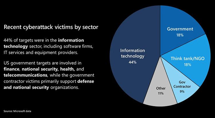 Жертвы SunBurst по сектора (данные Microsoft)