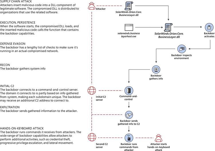 Атакованная цепочка клиентов SolarWinds (данные Microsoft)