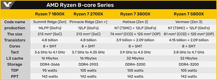 Характеристики 8-ядерных процессоров AMD Ryzen семейств 1000–5000 (Golem, VideoCardz)