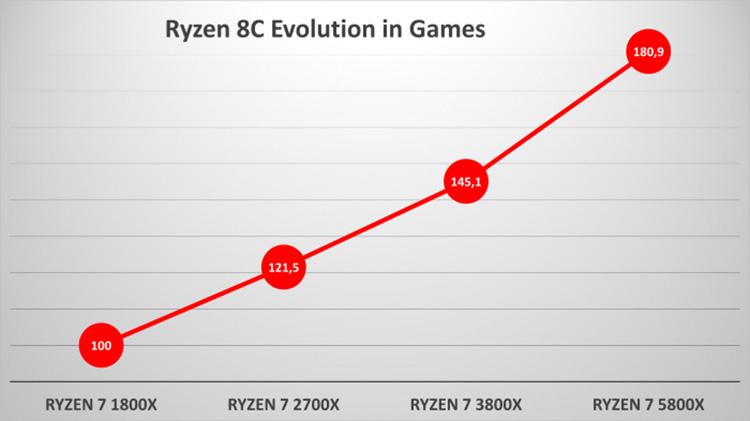 Производительность разных поколений AMD Ryzen в играх (Golem)