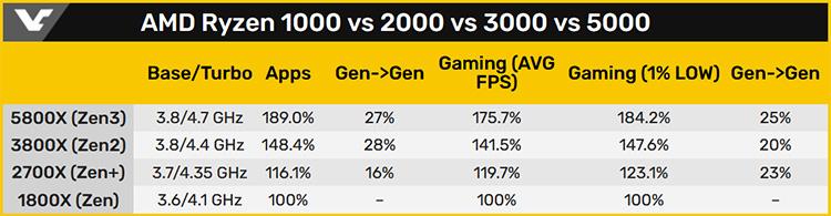 Производительность разных поколений AMD Ryzen (Golem, 3DCenter, VideoCardz)