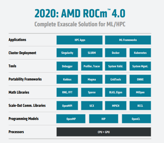 AMD ROCm 4.0 with MI100 and CDNA support released