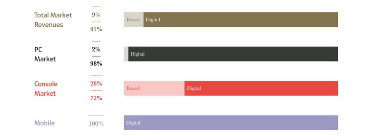 Цифровой рынок почти полностью победил коробочный, судя по графику от Newzoo