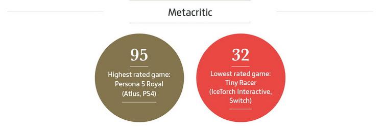 Интересно, что самой высоко оценённой игрой года стало дополненное переиздание JRPG 2016 года