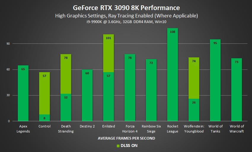 Cyberpunk 2077 оказалась не по зубам GeForce RTX 3090 в 8K: 30 кадров/с с трассировкой лучей и 6 кадров/c без DLSS