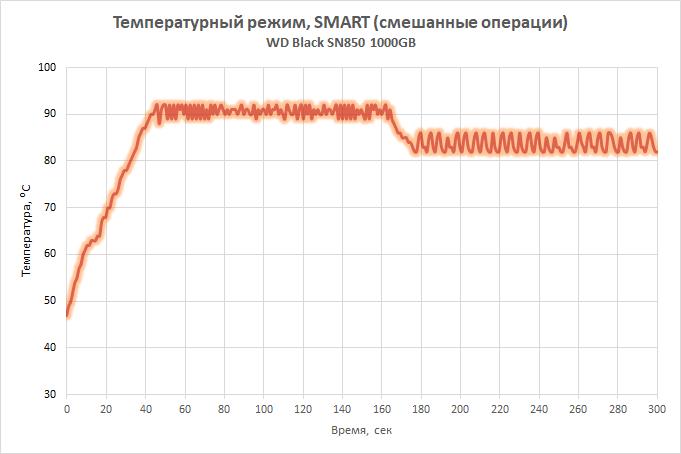 Обзор WD Black SN850 — SSD, который победил Samsung 980 PRO