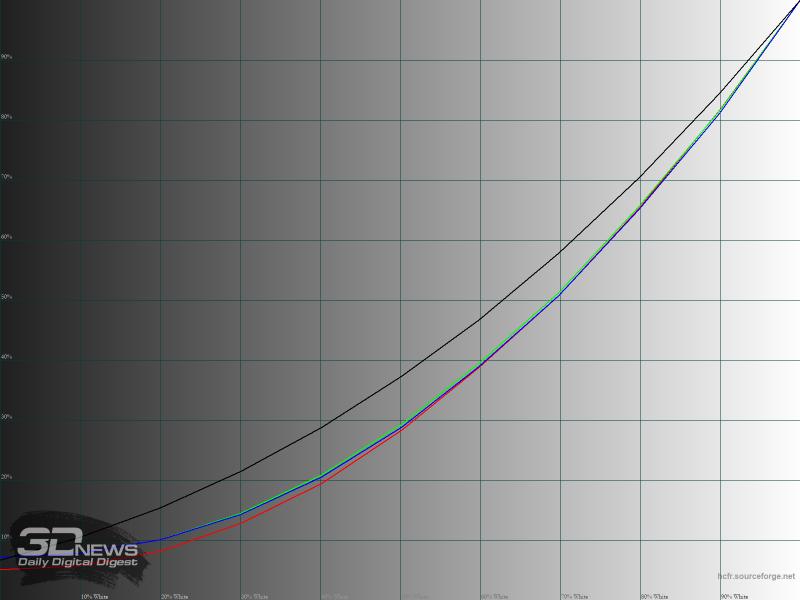 Гамма-кривые RGB в режиме «Action»