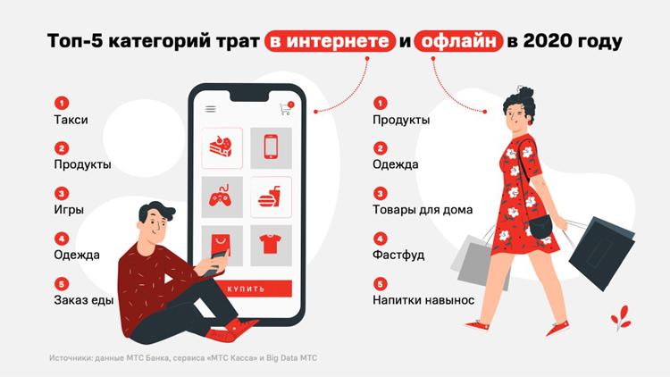 """2020 год изменил уклад цифровой жизни россиян"""""""
