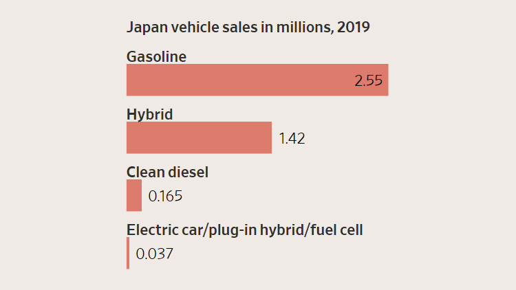 """Япония запретит продажу автомобилей на ископаемом топливе через 15 лет. Toyota возмущена"""""""
