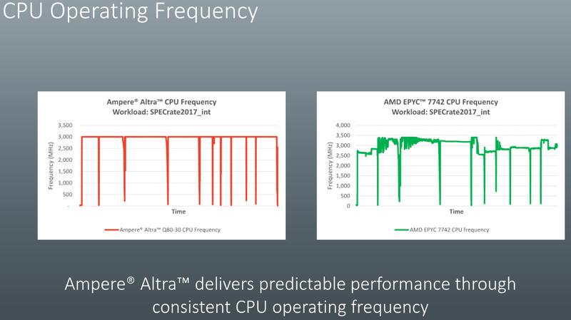 Турборежим в понимании Ampere (слева) и в мире x86