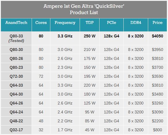 Рекомендованные цены на процессоры Ampere Altra Quicksilver. Данные AnandTech