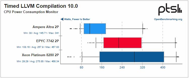 Но энергопотребление при компиляции у Ampere Altra всё равно самое низкое