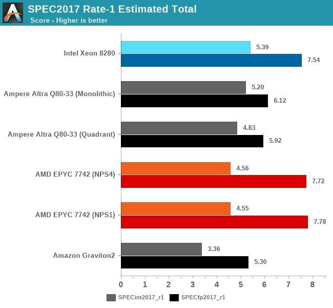 Однопоточная производительность: лидер всё ещё Xeon Scalable