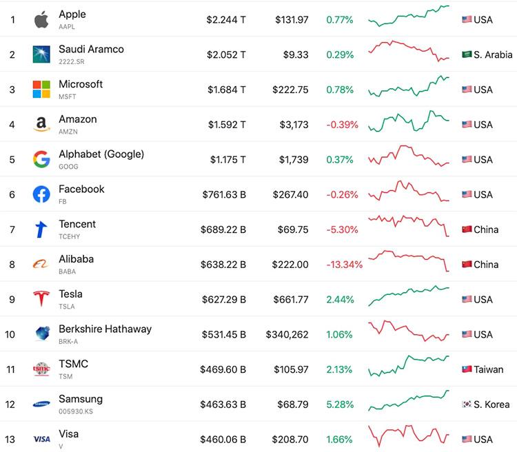 Рыночная капитализация 13 крупнейших компаний (Companiesmarketcap.com)