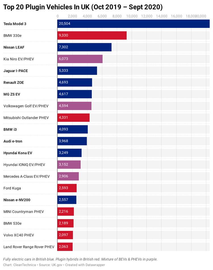 Количество регистраций новых электромобилей и гибридных подключаемых автомобилей за 12 месяцев в Великобритании. Источник изображения: cleantechnica.com/uk.gov