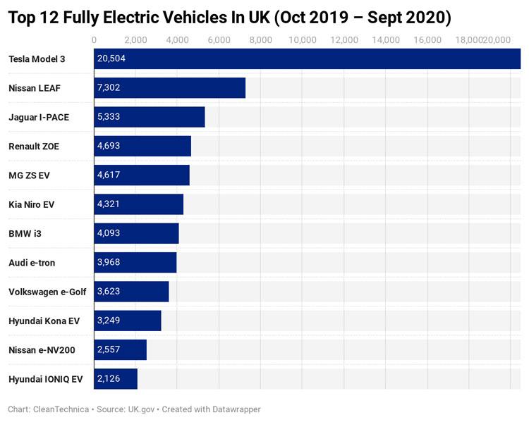 Количество регистраций новых электромобилей за 12 месяцев в Великобритании. Источник изображения: cleantechnica.com/uk.gov