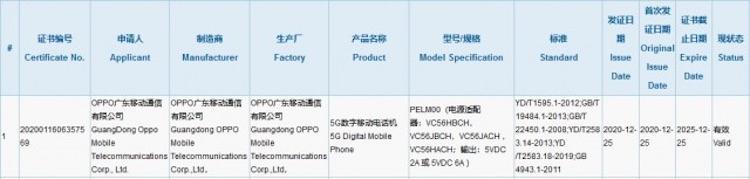 OPPO работает над ещё одним смартфоном серии Reno5— моделью среднего уровня с 5G
