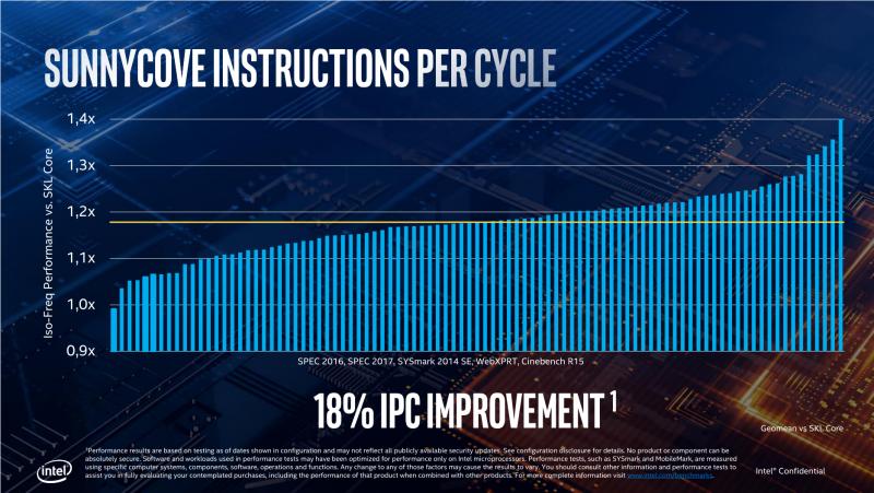 Среднее преимущество Sunny Cove над Skylake на одинаковой тактовой частоте – 18 %