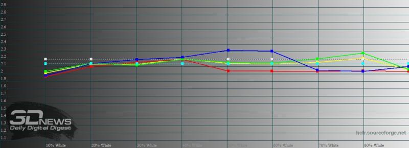 Xiaomi POCO M3, гамма в стандартном режиме. Желтая линия – показатели POCO M3, пунктирная – эталонная гамма