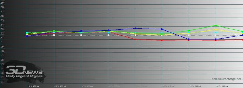 Xiaomi POCO M3, гамма в насыщенном режиме. Желтая линия – показатели POCO M3, пунктирная – эталонная гамма