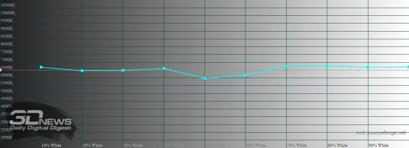 Xiaomi POCO M3, цветовая температура в стандартном режиме. Голубая линия – показатели POCO M3, пунктирная – эталонная температура