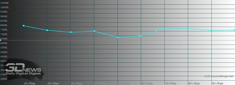 Xiaomi POCO M3, цветовая температура в насыщенном режиме. Голубая линия – показатели POCO M3, пунктирная – эталонная температура