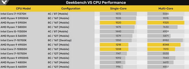 Результаты производительности мобильных  AMD Ryzen 5000, Ryzen 4000 и Intel Comet Lake-H в тесте Geekbench 5