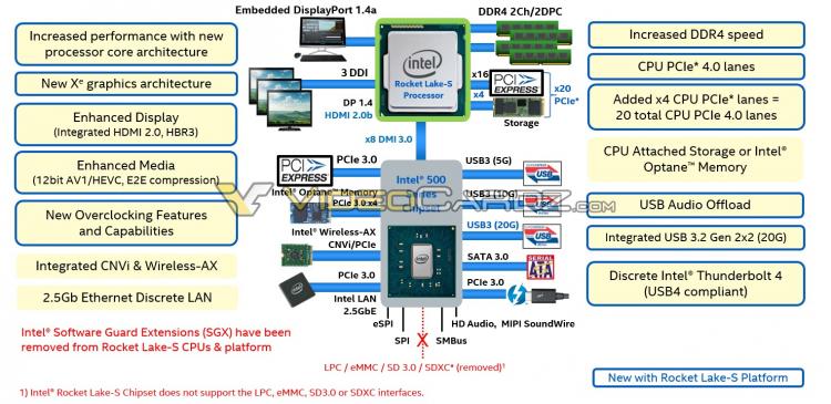 """Вместе с чипсетом Intel Z590 будут выпущены B560 и H510: стали известны их логотипы"""""""