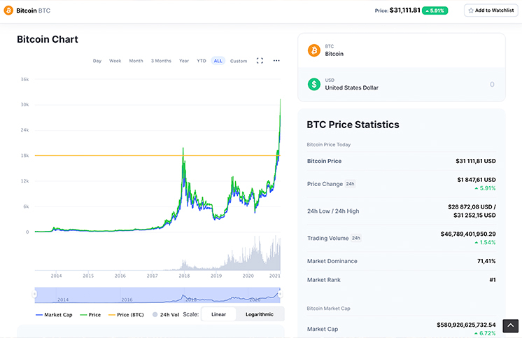 График биткоина на бирже