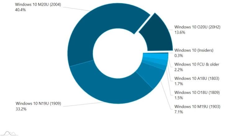 """Доля Windows 10 (2004) превысила 40 % от общего числа компьютеров с «десяткой»"""""""