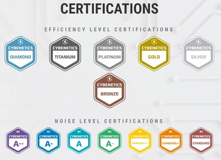 Cybenetics предлагает новую систему сертификации блоков питания — лучше, чем 80+