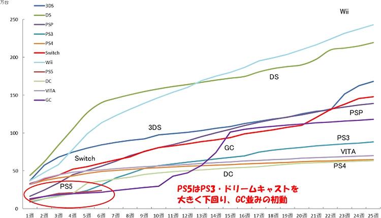 PlayStation решительно теряет авторитет в Японии – продажи PS5 катастрофически низкие