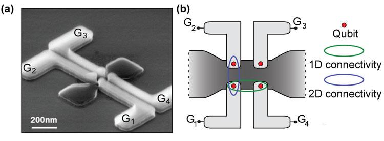 """Европейцы продвинулись в разработке массовых квантовых вычислителей на современных полупроводниках"""""""