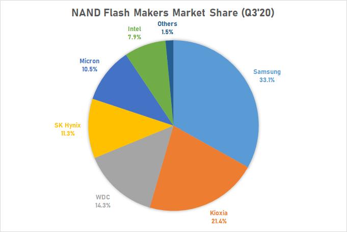 Рыночная доля производителей NAND-памяти