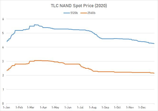 Рыночная цена чипов TLC 3D NAND при моментальных сделках