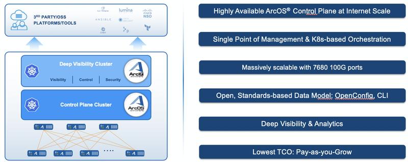 Платформа Arrcus VDR имеет унифицированную, стройную архитектуру, открытую для интеграции