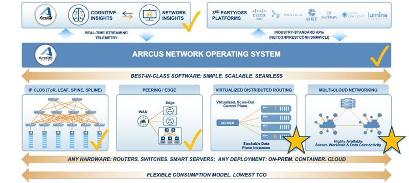 Операционная система ArcOS универсальна и может использоваться практически в любых сетевых устройствах