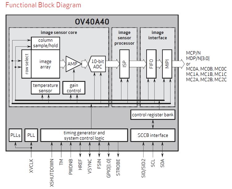 OmniVision представила 40-Мп датчик изображений для камер продвинутых смартфонов