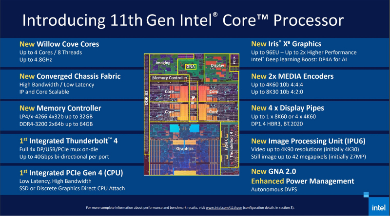 Итоги 2020 года: процессоры для ПК