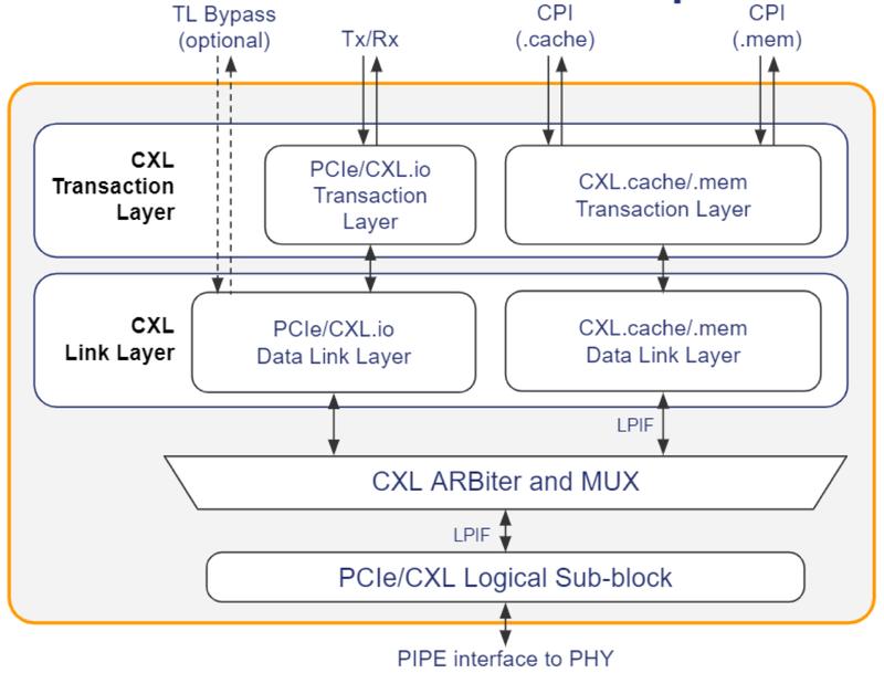 Архитектура контроллера CXL 2.0, созданного PLDA
