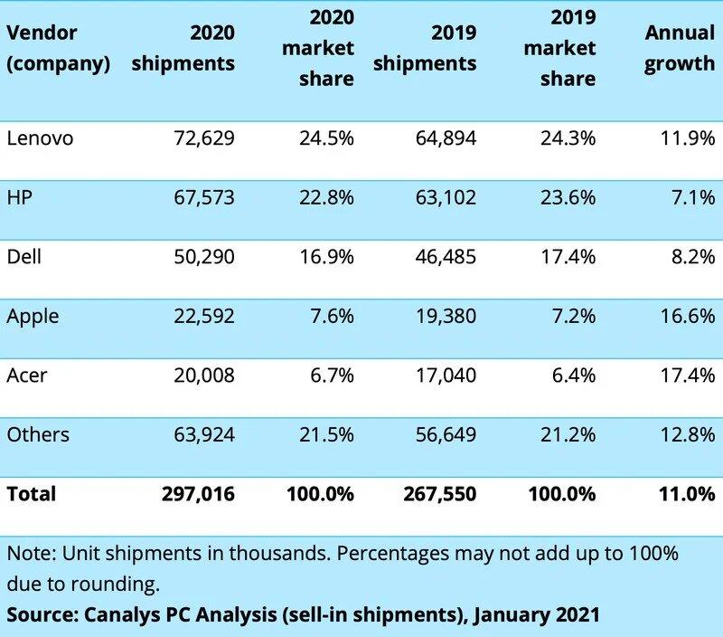 """Apple поставила в 2020 году на 16 % больше ПК, но по-прежнему отстаёт от Dell, HP и Lenovo"""""""