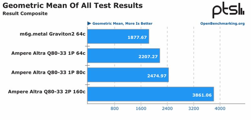 Ampere Altra Quicksilver: лучшая серверная платформа с архитектурой ARM