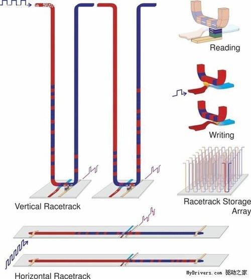 Пример трековой памяти с перемещением по нанопроволоке магнитных доментов и доменных стенок. Источник изображения: IBM