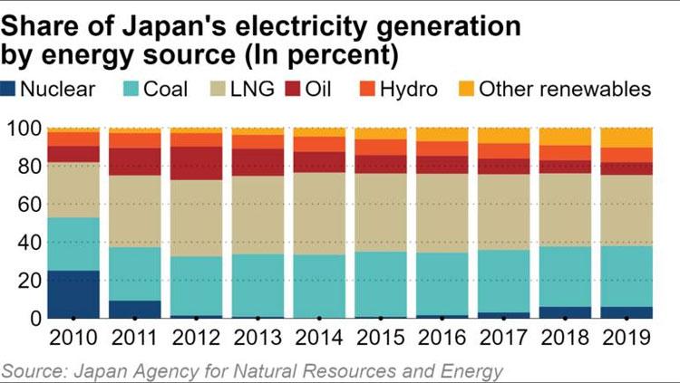 Доля разных генерирующих мощностей в энергетике Японии