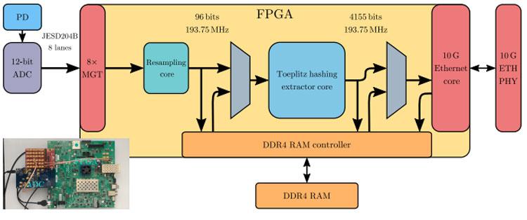 Блок-схема электронной части генератора случайных чисел. Источник изображения: публикация в Physics Review X