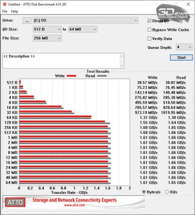 ATTO Disk Benchmark (аккумулятор)